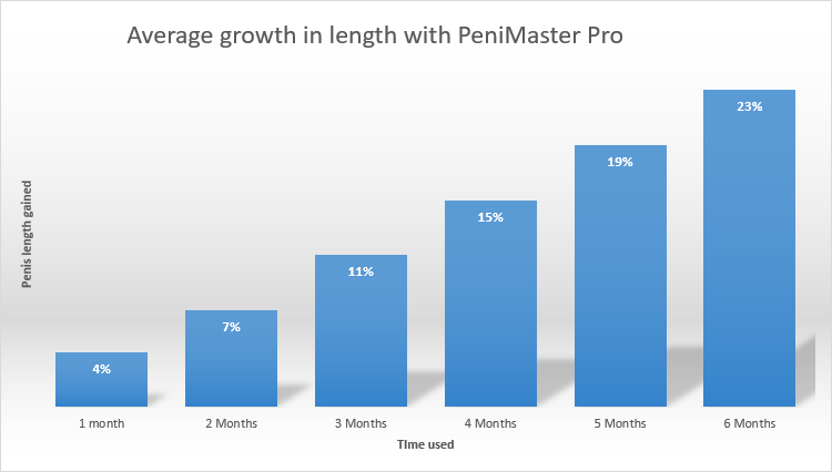 penimasterpro-result-gain