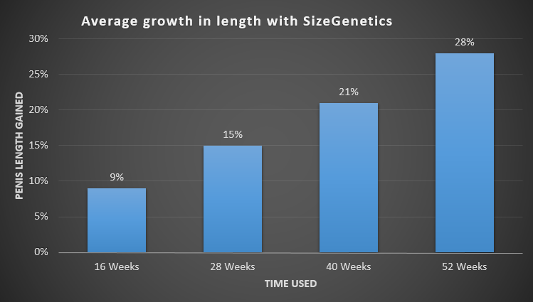 sizegenetics-extender-results-gains